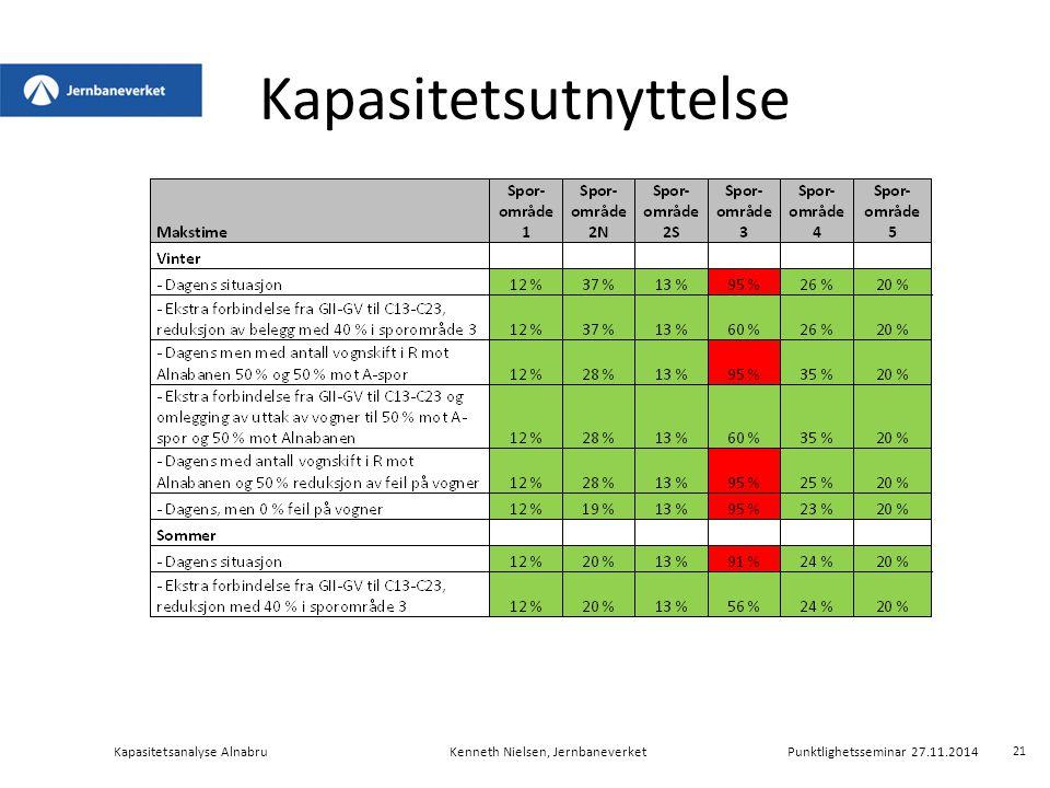 Kapasitetsutnyttelse Kapasitetsanalyse AlnabruKenneth Nielsen, Jernbaneverket Punktlighetsseminar 27.11.2014 21