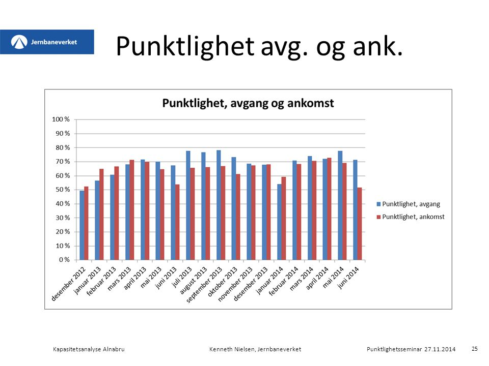 Punktlighet avg. og ank. Kapasitetsanalyse AlnabruKenneth Nielsen, Jernbaneverket Punktlighetsseminar 27.11.2014 25