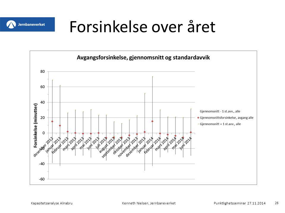 Forsinkelse over året Kapasitetsanalyse AlnabruKenneth Nielsen, Jernbaneverket Punktlighetsseminar 27.11.2014 26