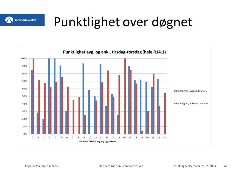 Punktlighet over døgnet Kapasitetsanalyse AlnabruKenneth Nielsen, Jernbaneverket Punktlighetsseminar 27.11.2014 28