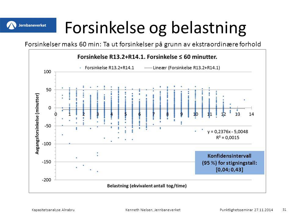 Forsinkelse og belastning Kapasitetsanalyse AlnabruKenneth Nielsen, Jernbaneverket Punktlighetsseminar 27.11.2014 Forsinkelser maks 60 min: Ta ut fors