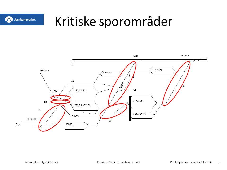 Kapasitetsutnyttelse Kapasitetsanalyse AlnabruKenneth Nielsen, Jernbaneverket Punktlighetsseminar 27.11.2014 20