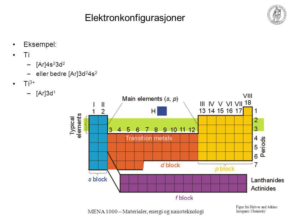 MENA 1000 – Materialer, energi og nanoteknologi Elektronkonfigurasjoner Eksempel: Ti –[Ar]4s 2 3d 2 –eller bedre [Ar]3d 2 4s 2 Ti 3+ –[Ar]3d 1 Figur f