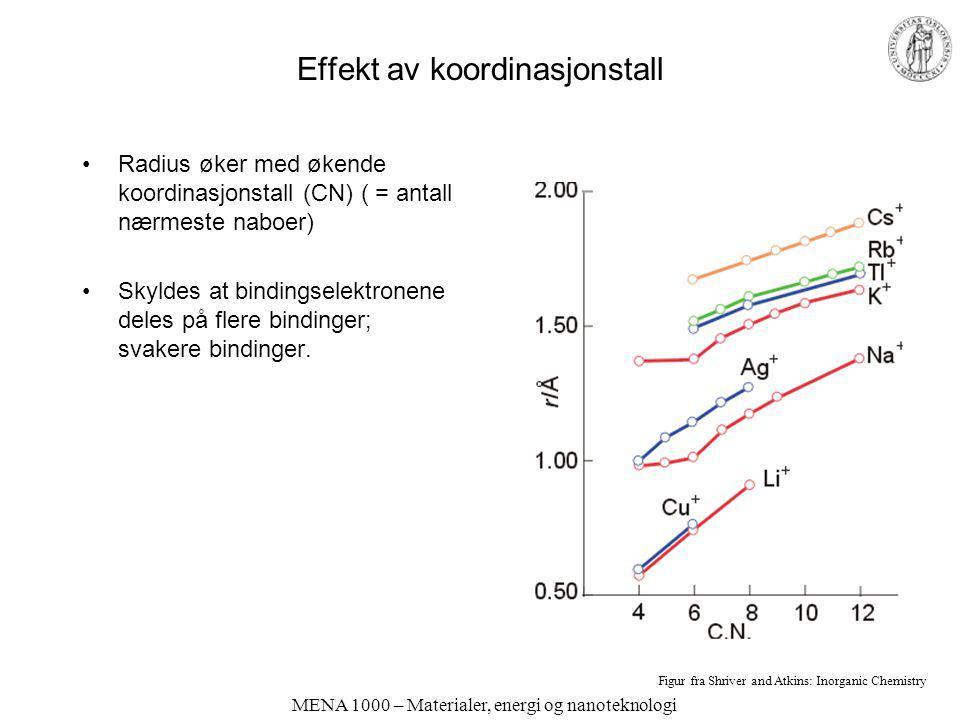 MENA 1000 – Materialer, energi og nanoteknologi Effekt av koordinasjonstall Radius øker med økende koordinasjonstall (CN) ( = antall nærmeste naboer)