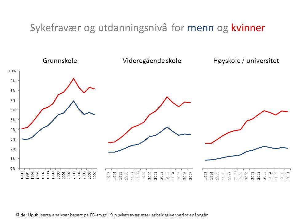 Sykefravær og utdanningsnivå for menn og kvinner Kilde: Upubliserte analyser basert på FD-trygd.
