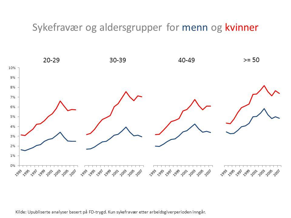 20-2930-3940-49 >= 50 Sykefravær og aldersgrupper for menn og kvinner Kilde: Upubliserte analyser basert på FD-trygd.
