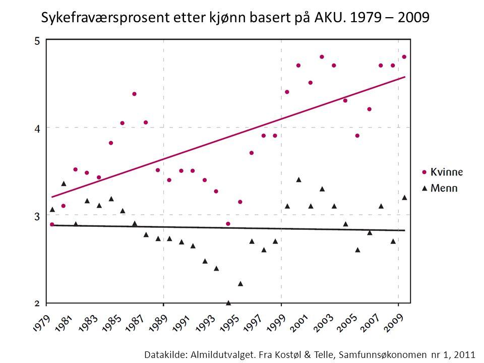 Sykefraværsprosent etter kjønn basert på AKU. 1979 – 2009 Datakilde: Almildutvalget.