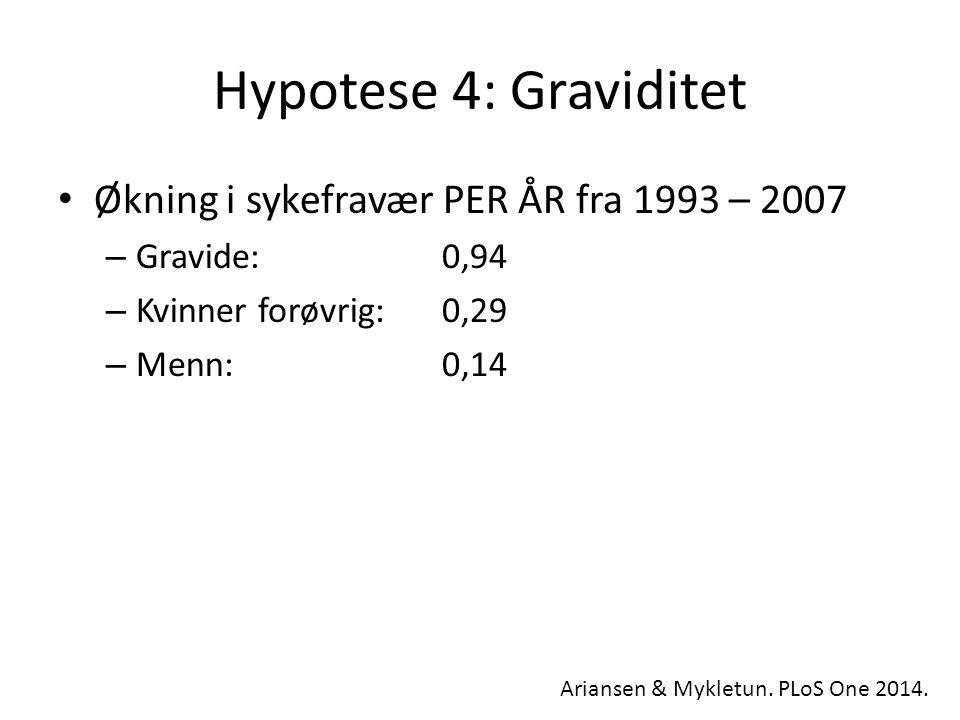 Hypotese 4: Graviditet Økning i sykefravær PER ÅR fra 1993 – 2007 – Gravide: 0,94 – Kvinner forøvrig: 0,29 – Menn: 0,14 Ariansen & Mykletun.