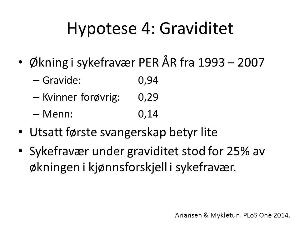 Hypotese 4: Graviditet Økning i sykefravær PER ÅR fra 1993 – 2007 – Gravide: 0,94 – Kvinner forøvrig: 0,29 – Menn: 0,14 Utsatt første svangerskap betyr lite Sykefravær under graviditet stod for 25% av økningen i kjønnsforskjell i sykefravær.
