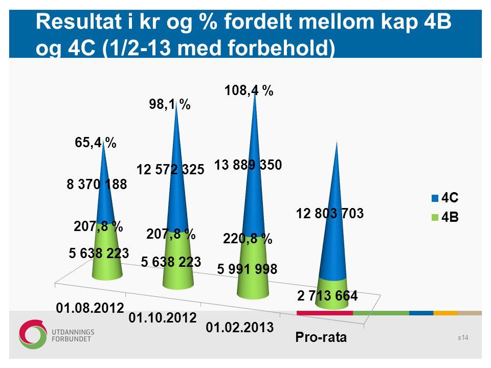 s14 Resultat i kr og % fordelt mellom kap 4B og 4C (1/2-13 med forbehold)