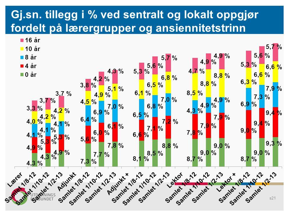 s21 Gj.sn. tillegg i % ved sentralt og lokalt oppgjør fordelt på lærergrupper og ansiennitetstrinn