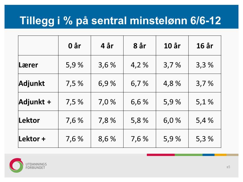s5 0 år4 år8 år10 år16 år Lærer5,9 %3,6 %4,2 %3,7 %3,3 % Adjunkt7,5 %6,9 %6,7 %4,8 %3,7 % Adjunkt +7,5 %7,0 %6,6 %5,9 %5,1 % Lektor7,6 %7,8 %5,8 %6,0 %5,4 % Lektor +7,6 %8,6 %7,6 %5,9 %5,3 % Tillegg i % på sentral minstelønn 6/6-12
