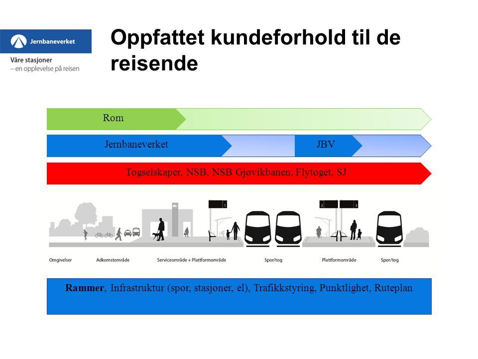 Oppfattet kundeforhold til de reisende Togselskaper, NSB, NSB Gjøvikbanen, Flytoget, SJ Jernbaneverket Rom JBV Rammer, Infrastruktur (spor, stasjoner, el), Trafikkstyring, Punktlighet, Ruteplan