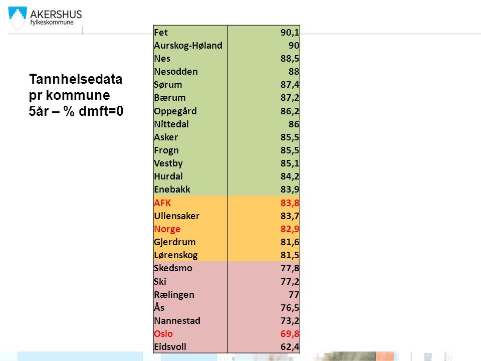 Tannhelsedata pr kommune 5år – % dmft=0 Fet90,1 Aurskog-Høland90 Nes88,5 Nesodden88 Sørum87,4 Bærum87,2 Oppegård86,2 Nittedal86 Asker85,5 Frogn85,5 Ve