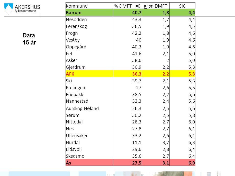 Kommune% DMFT = 0 Frogn35,5 Gjerdrum30,4 Nesodden28,9 Lørenskog27,6 Bærum26,4 Fet24,3 Enebakk23,5 Oppegård23,4 Asker23,4 Oslo23,3 AFK23 Ski22,7 Nittedal22,5 Nannestad21,3 Rælingen20,7 Skedsmo20,3 Norge19,8 Sørum19,3 Vestby18,4 Aurskog-Høland17,1 Ullensaker16 Nes15,1 Ås14,9 Eidsvoll14,3 Hurdal11,1 Kommunegj sn DMFT Frogn2,4 Oppegård2,9 Nesodden2,9 Bærum3,2 Asker3,3 Lørenskog3,3 Oslo3,5 AFK3,6 Ski3,6 Nittedal3,8 Vestby3,8 Skedsmo3,8 Gjerdrum3,8 Enebakk3,9 Rælingen4 Sørum4 Fet4,2 Norge4,2 Ås4,3 Ullensaker4,3 Aurskog-Høland4,4 Nes4,7 Eidsvoll5 Nannestad5 Hurdal6,1 KommuneSIC Frogn5,9 Oppegård6,5 Nesodden6,6 Asker7,1 Bærum7,1 Lørenskog7,4 Nittedal7,6 Vestby7,8 AFK7,9 Ski8,1 Skedsmo8,1 Rælingen8,3 Enebakk8,6 Ås8,7 Sørum8,8 Ullensaker8,9 Aurskog-Høland9,0 Gjerdrum9,2 Nes9,5 Fet9,8 Eidsvoll10,2 Nannestad10,7 Hurdal12,2 Data 18 år