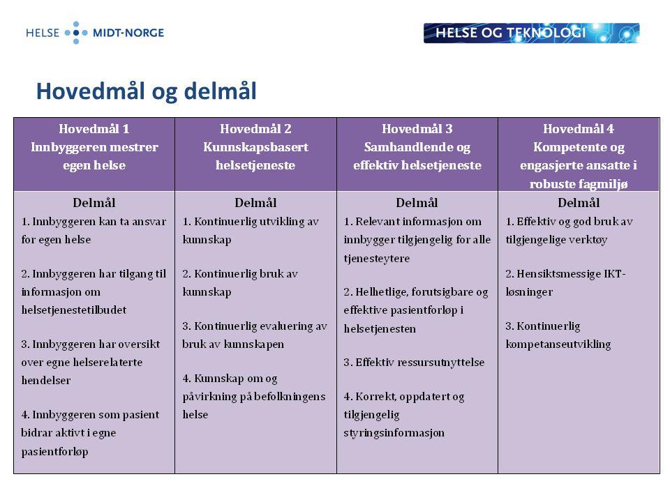 Hovedmål og delmål 12