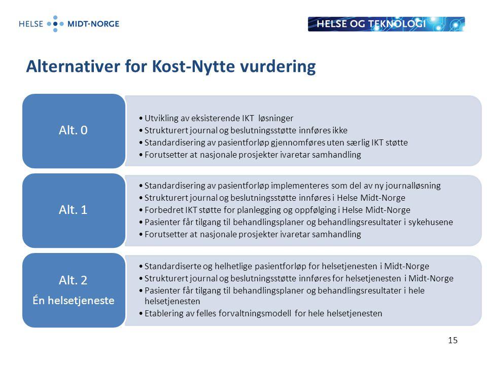 Alternativer for Kost-Nytte vurdering 15 Utvikling av eksisterende IKT løsninger Strukturert journal og beslutningsstøtte innføres ikke Standardiserin
