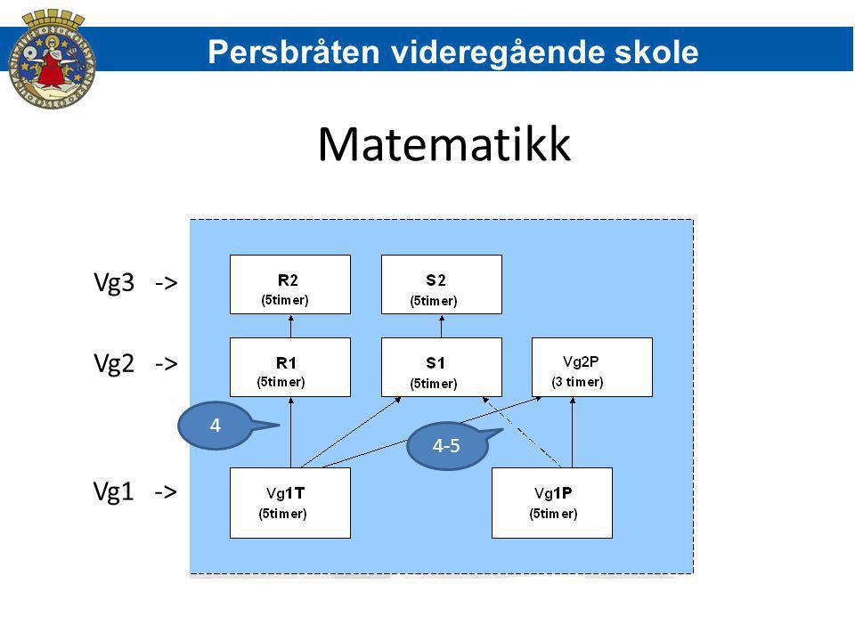 Matematikk Persbråten videregående skole Vg3 -> Vg2 -> Vg1 -> 4 4-5