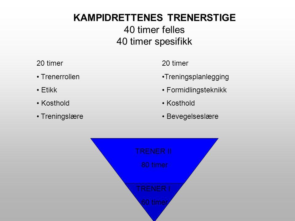 TRENER I 60 timer TRENER II 80 timer 20 timer Trenerrollen Etikk Kosthold Treningslære 20 timer Treningsplanlegging Formidlingsteknikk Kosthold Bevegelseslære KAMPIDRETTENES TRENERSTIGE 40 timer felles 40 timer spesifikk