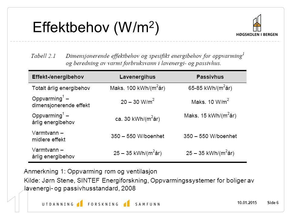 Oppvarming passivhus Effekt ≤ 10 W/m 2 1 person: ca. 80 W 1 stearinlys: ca. 40 W 10.01.2015 Side 7