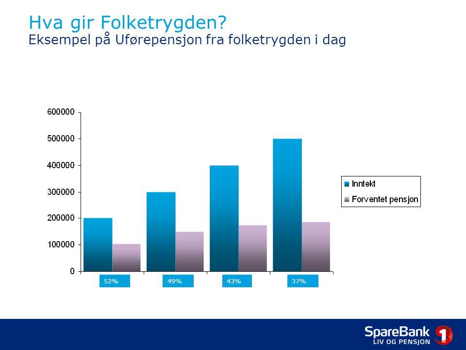 Hva gir Folketrygden? Eksempel på Uførepensjon fra folketrygden i dag 52%49%43%37%