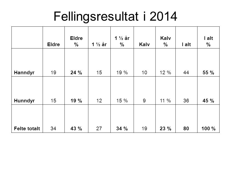 Fellingsresultat i 2014 Eldre Eldre %1 ½ år 1 ½ år %Kalv Kalv %I alt I alt % Hanndyr1924 %1519 %1012 %4455 % Hunndyr1519 %1215 %911 %3645 % Felte totalt3443 %2734 %1923 %80100 %