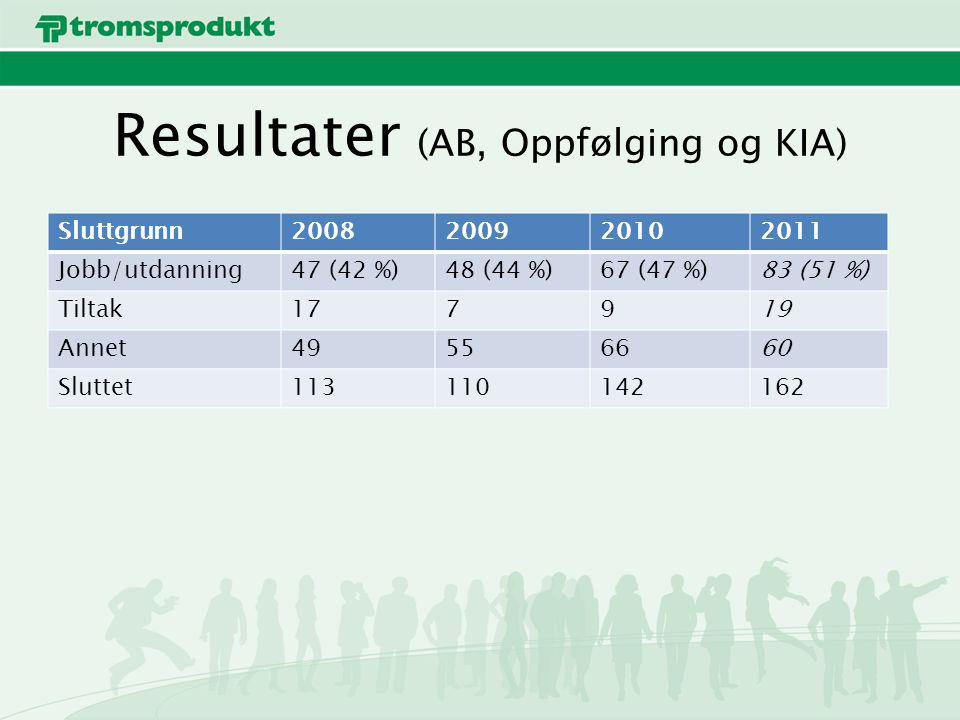Resultater (AB, Oppfølging og KIA) Sluttgrunn2008200920102011 Jobb/utdanning47 (42 %)48 (44 %)67 (47 %)83 (51 %) Tiltak177919 Annet49556660 Sluttet113110142162