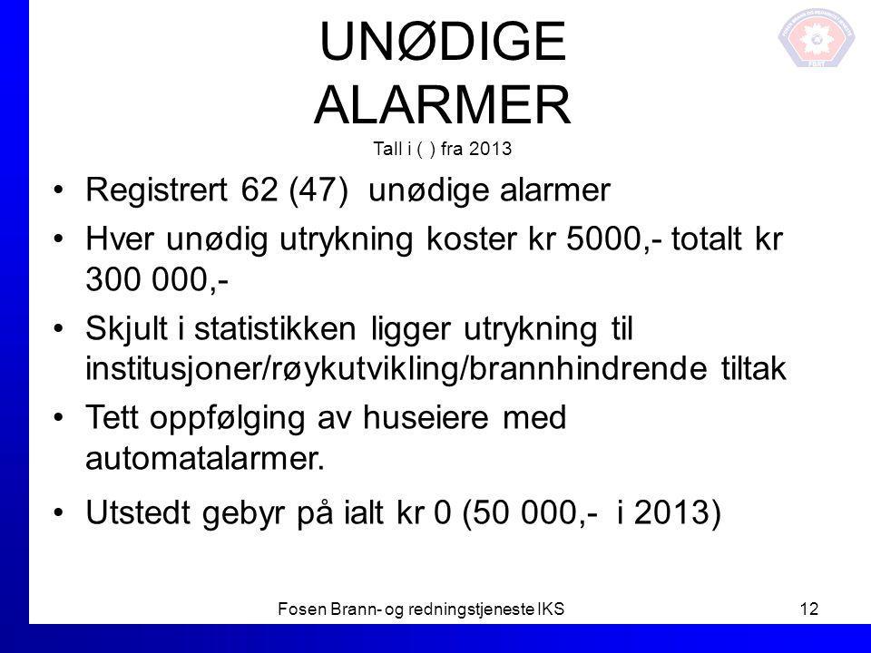 UNØDIGE ALARMER Tall i ( ) fra 2013 Registrert 62 (47) unødige alarmer Hver unødig utrykning koster kr 5000,- totalt kr 300 000,- Skjult i statistikke