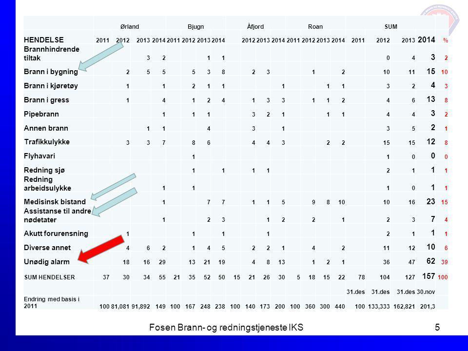 ØrlandBjugnÅfjordRoanSUM HENDELSE 20112012201320142011201220132014 2012201320142011201220132014201120122013 2014 % Brannhindrende tiltak 32 11 04 3 2
