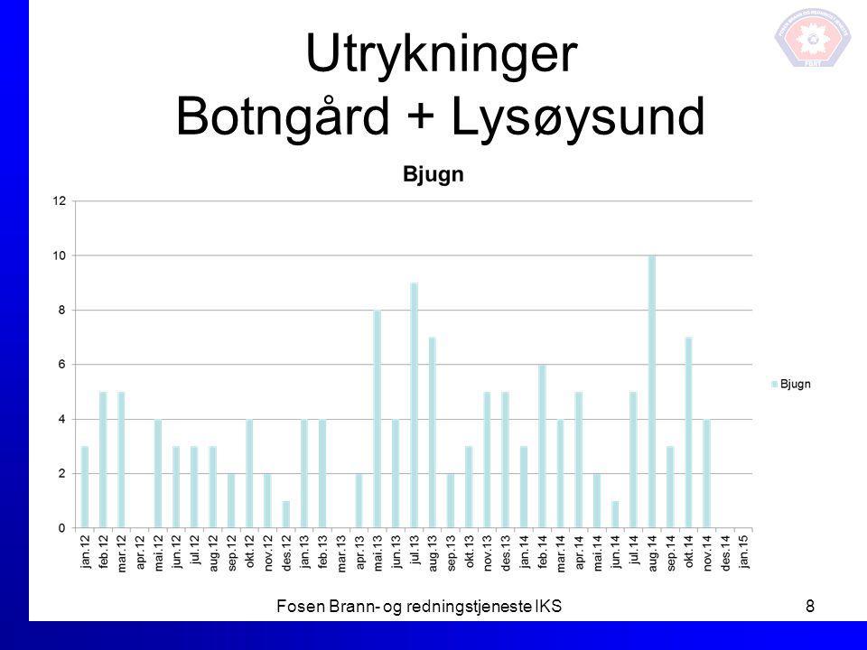 Utrykninger Botngård + Lysøysund Fosen Brann- og redningstjeneste IKS8