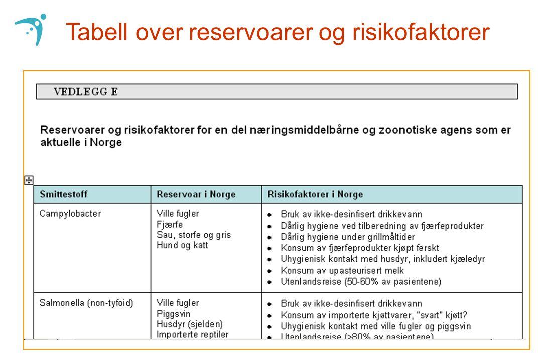 Tabell over reservoarer og risikofaktorer