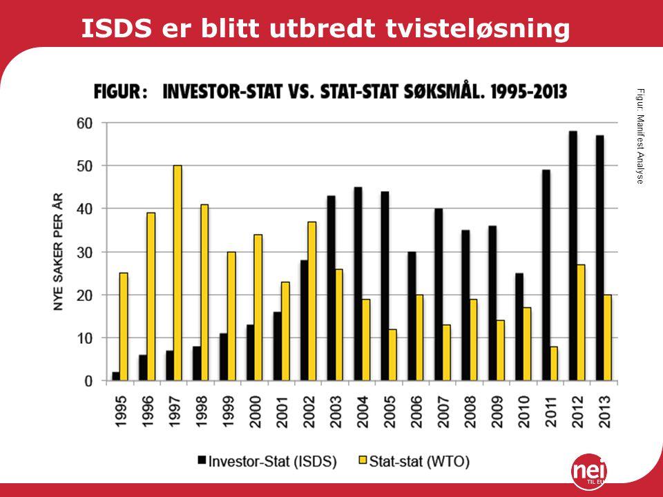 ISDS er blitt utbredt tvisteløsning Figur: Manifest Analyse