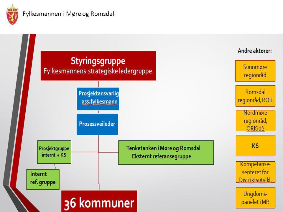 Fylkesmannen i Møre og Romsdal Trygg framtid for folk og natur med fler..