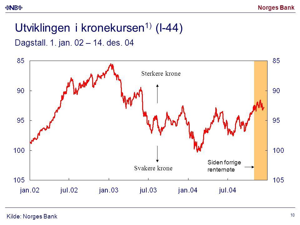Norges Bank 10 Siden forrige rentemøte Kilde: Norges Bank Utviklingen i kronekursen 1) (I-44) Dagstall.