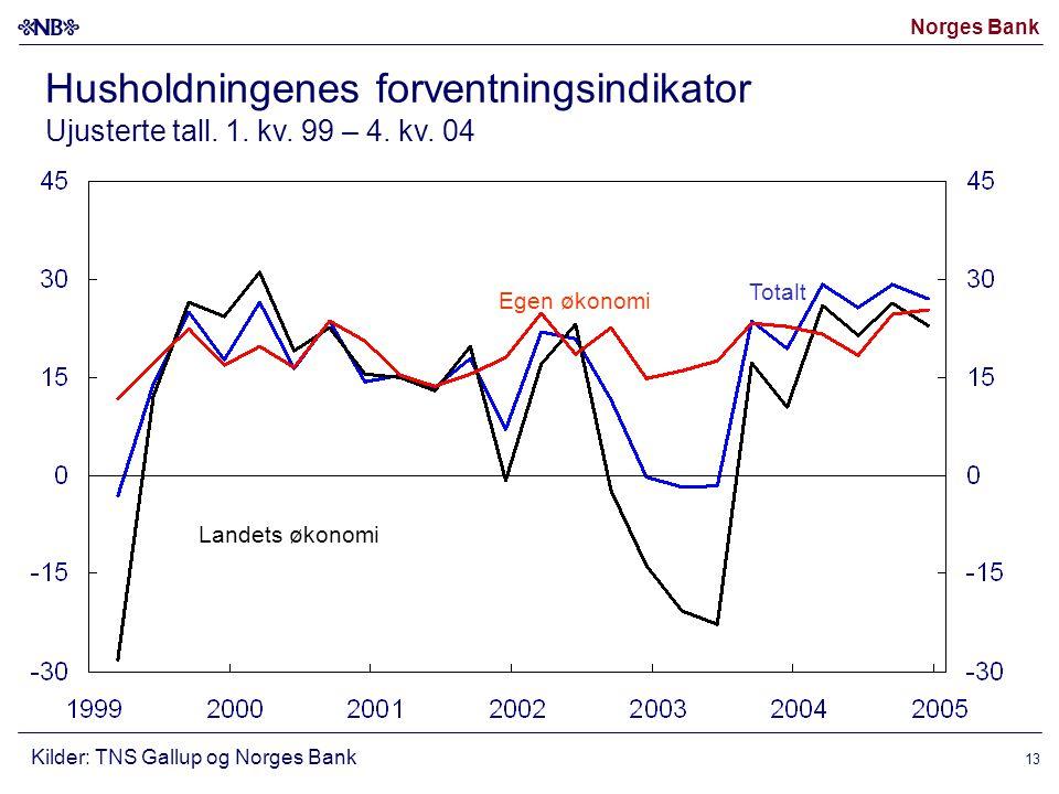 Norges Bank 13 Totalt Kilder: TNS Gallup og Norges Bank Husholdningenes forventningsindikator Ujusterte tall.