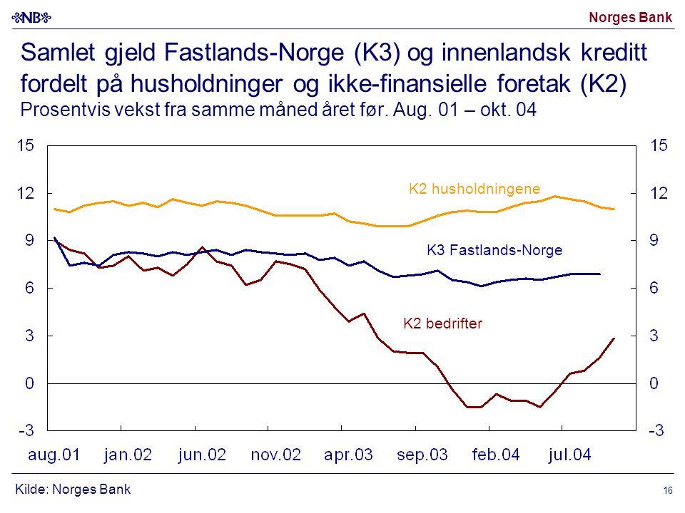 Norges Bank 16 Samlet gjeld Fastlands-Norge (K3) og innenlandsk kreditt fordelt på husholdninger og ikke-finansielle foretak (K2) Prosentvis vekst fra samme måned året før.