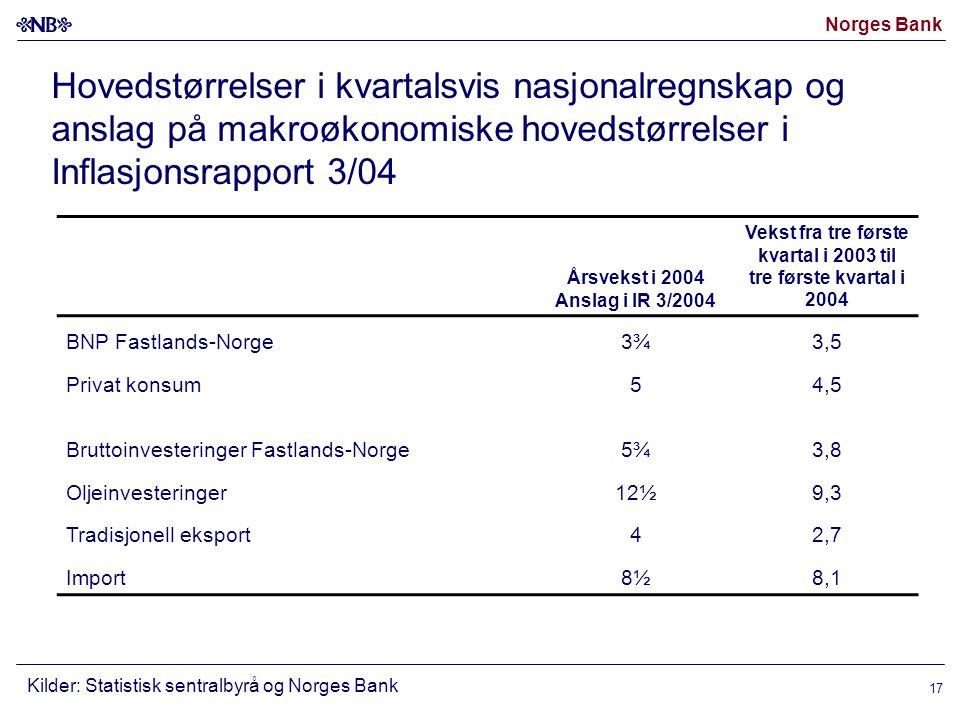 Norges Bank 17 Hovedstørrelser i kvartalsvis nasjonalregnskap og anslag på makroøkonomiske hovedstørrelser i Inflasjonsrapport 3/04 Årsvekst i 2004 Anslag i IR 3/2004 Vekst fra tre første kvartal i 2003 til tre første kvartal i 2004 BNP Fastlands-Norge 3¾3,5 Privat konsum 54,5 Bruttoinvesteringer Fastlands-Norge 5¾3,8 Oljeinvesteringer 12½9,3 Tradisjonell eksport 42,7 Import 8½8,1 Kilder: Statistisk sentralbyrå og Norges Bank