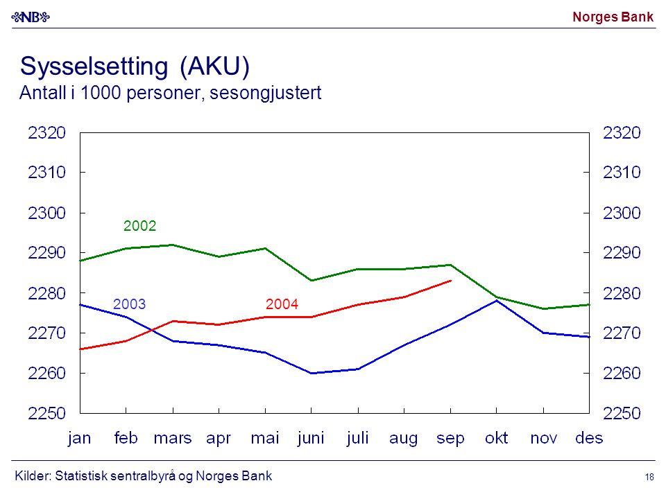 Norges Bank 18 2003 2002 2004 Sysselsetting (AKU) Antall i 1000 personer, sesongjustert Kilder: Statistisk sentralbyrå og Norges Bank