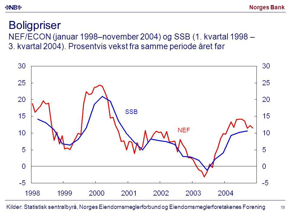Norges Bank 19 Boligpriser NEF/ECON (januar 1998–november 2004) og SSB (1.