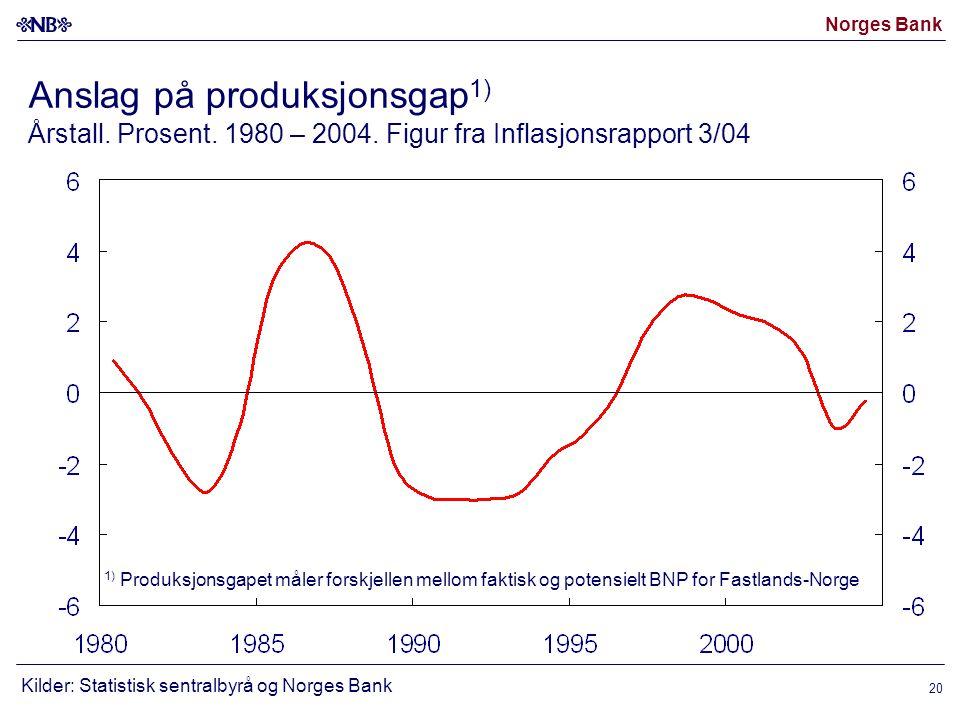 Norges Bank 20 Anslag på produksjonsgap 1) Årstall.
