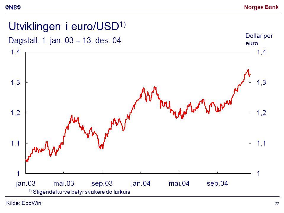Norges Bank 22 Kilde: EcoWin Utviklingen i euro/USD 1) Dagstall.
