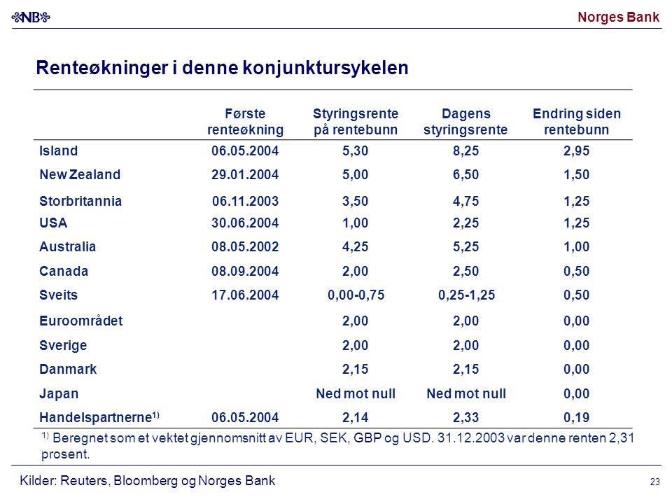 Norges Bank 23 Renteøkninger i denne konjunktursykelen Kilder: Reuters, Bloomberg og Norges Bank Første renteøkning Styringsrente på rentebunn Dagens styringsrente Endring siden rentebunn Island06.05.20045,308,252,95 New Zealand29.01.20045,006,501,50 Storbritannia06.11.20033,504,751,25 USA30.06.20041,002,251,25 Australia08.05.20024,255,251,00 Canada08.09.20042,002,500,50 Sveits17.06.20040,00-0,750,25-1,250,50 Euroområdet2,00 0,00 Sverige2,00 0,00 Danmark2,15 0,00 JapanNed mot null 0,00 Handelspartnerne 1) 06.05.20042,142,330,19 1) Beregnet som et vektet gjennomsnitt av EUR, SEK, GBP og USD.