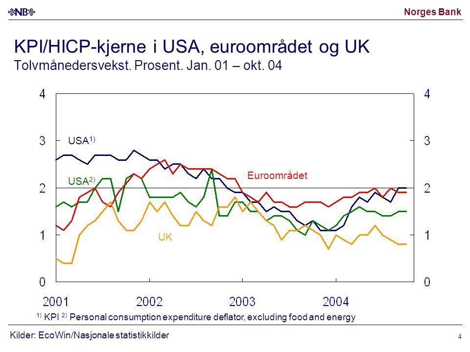 Norges Bank 4 KPI/HICP-kjerne i USA, euroområdet og UK Tolvmånedersvekst.