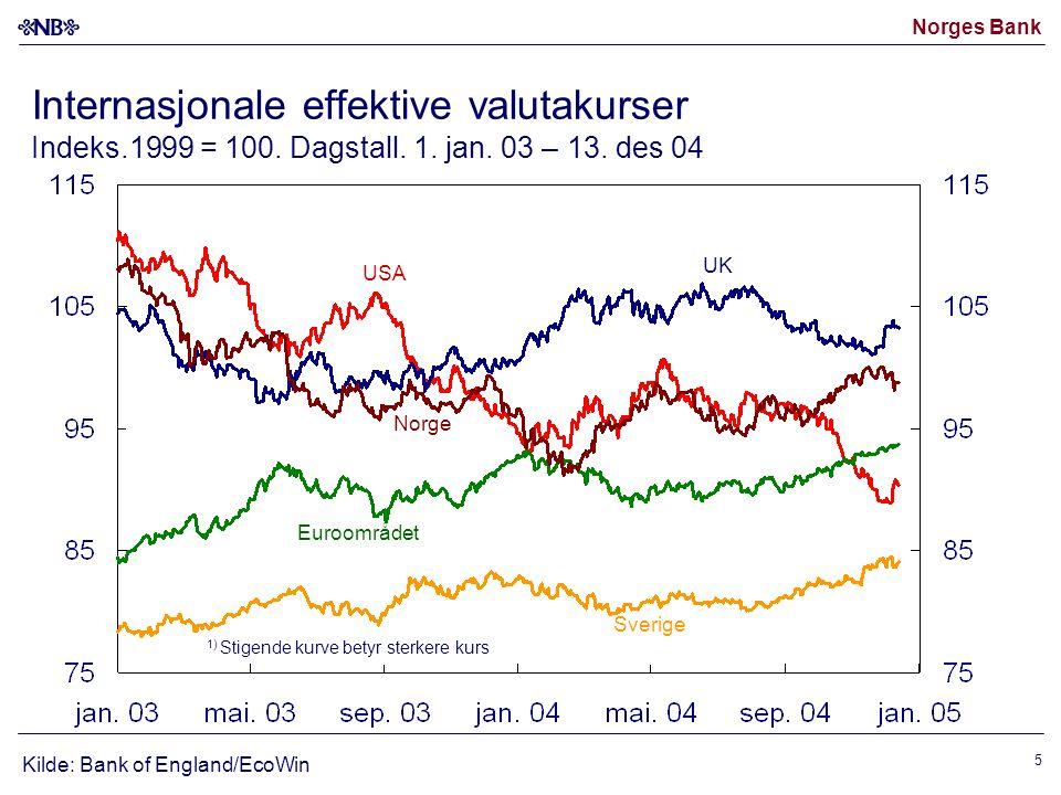 Norges Bank 5 Internasjonale effektive valutakurser Indeks.1999 = 100.
