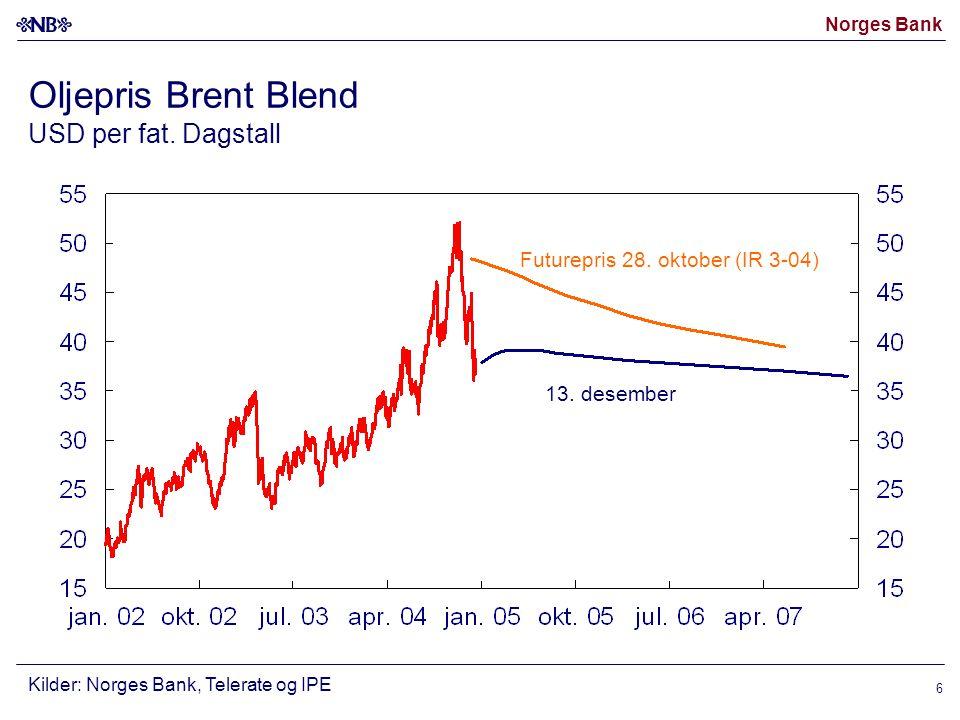Norges Bank 6 Oljepris Brent Blend USD per fat.