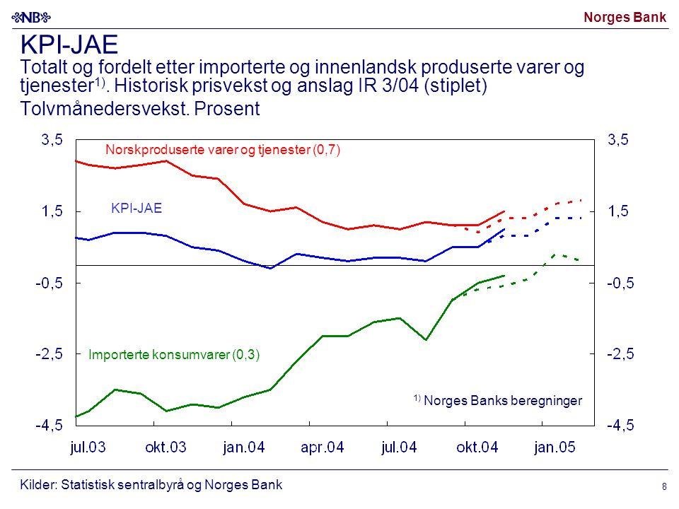 Norges Bank 8 KPI-JAE Totalt og fordelt etter importerte og innenlandsk produserte varer og tjenester 1).