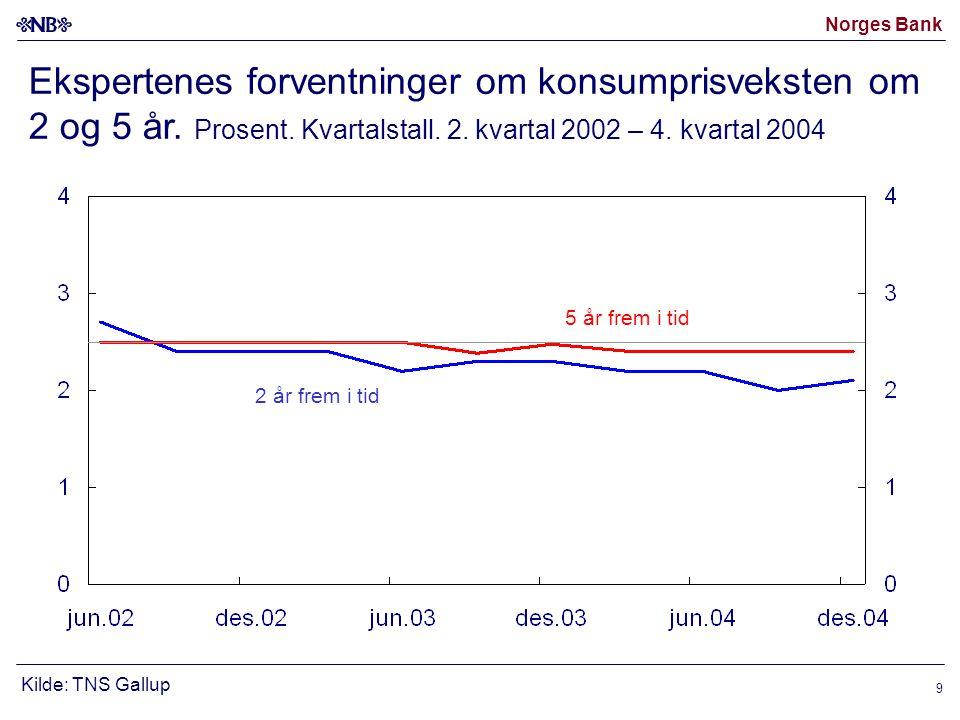 Norges Bank 9 Ekspertenes forventninger om konsumprisveksten om 2 og 5 år.