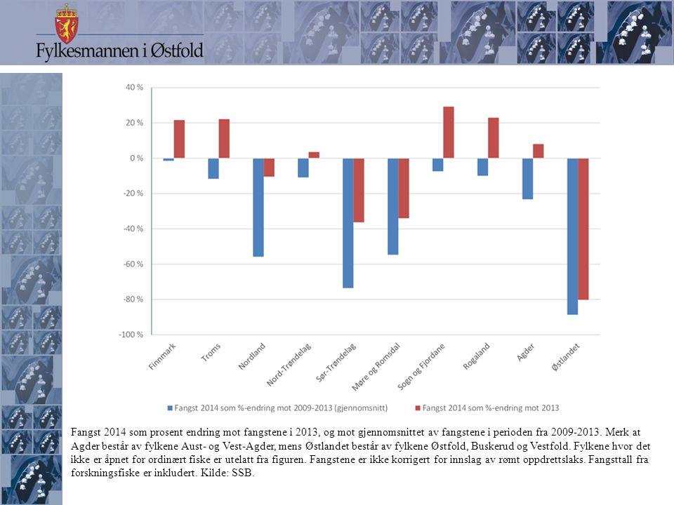 Fangst 2014 som prosent endring mot fangstene i 2013, og mot gjennomsnittet av fangstene i perioden fra 2009-2013.