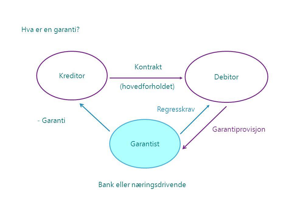Hva er en garanti? Kreditor Garantist Debitor - Garanti Kontrakt (hovedforholdet) Regresskrav Bank eller næringsdrivende Garantiprovisjon
