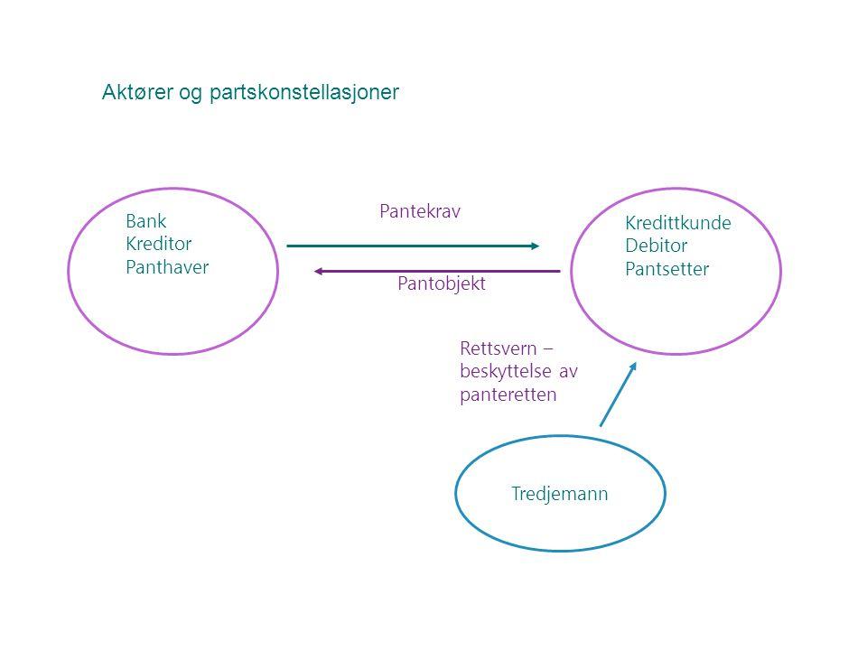 Bank Kreditor Panthaver Pantekrav Pantobjekt Kredittkunde Debitor Pantsetter Tredjemann Rettsvern – beskyttelse av panteretten Aktører og partskonstel